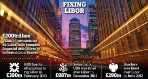 The Libor fixing scandal